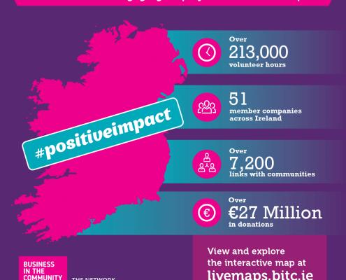BITCI #positiveimpact map