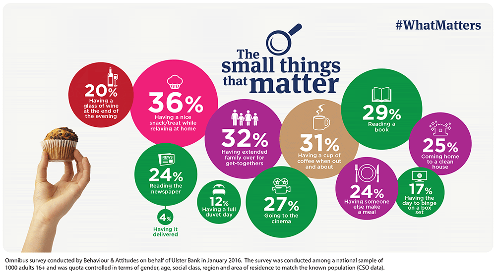 What matters to Irish people – infographis for Ulster Bank