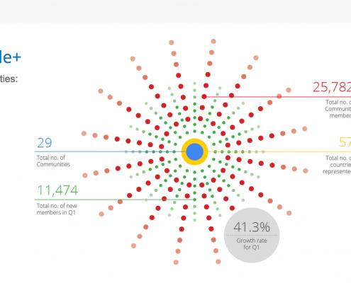 Presentation for Google-Communities slide