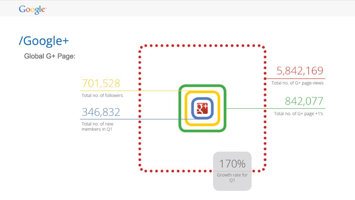 Presentation for Google - G+ slide