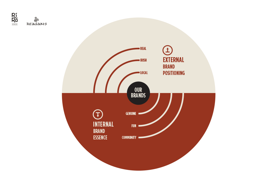 RiRa – presentation infographic
