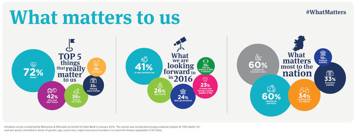 What matters to Irish people – infographic for Ulster Bank