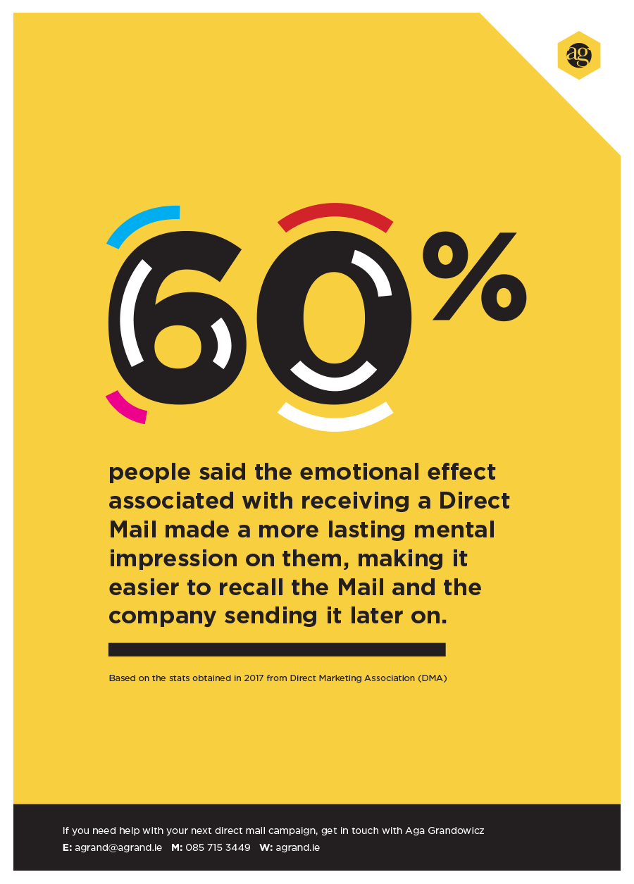 60% people said the emotional effect associated with receiving a Direct Mail made a more lasting mental impression on them, making it easier to recall the Mail and the company sending it later on.