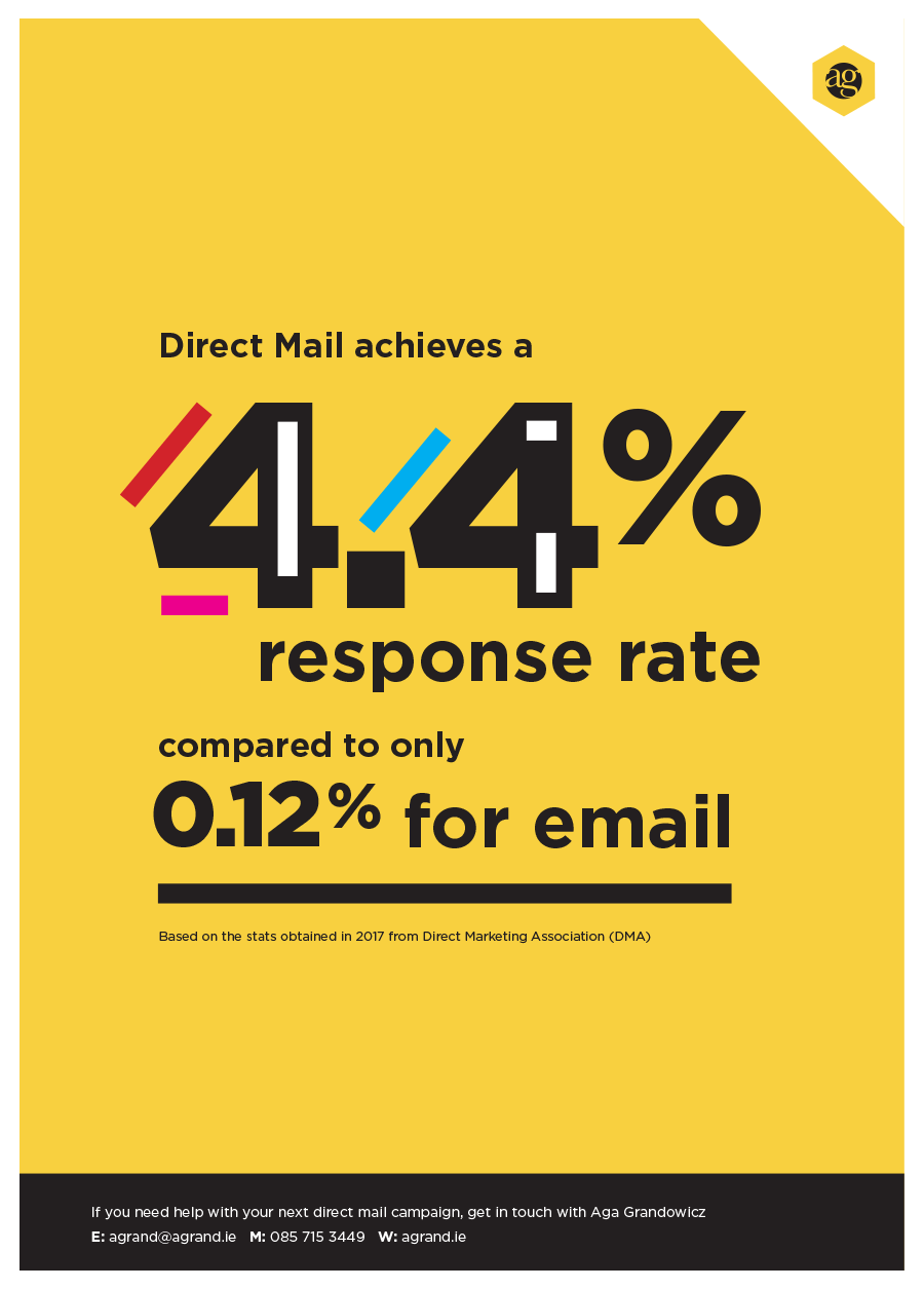 Direct Mail achieves a 4.4% response rate compared to only 0.12% for email.