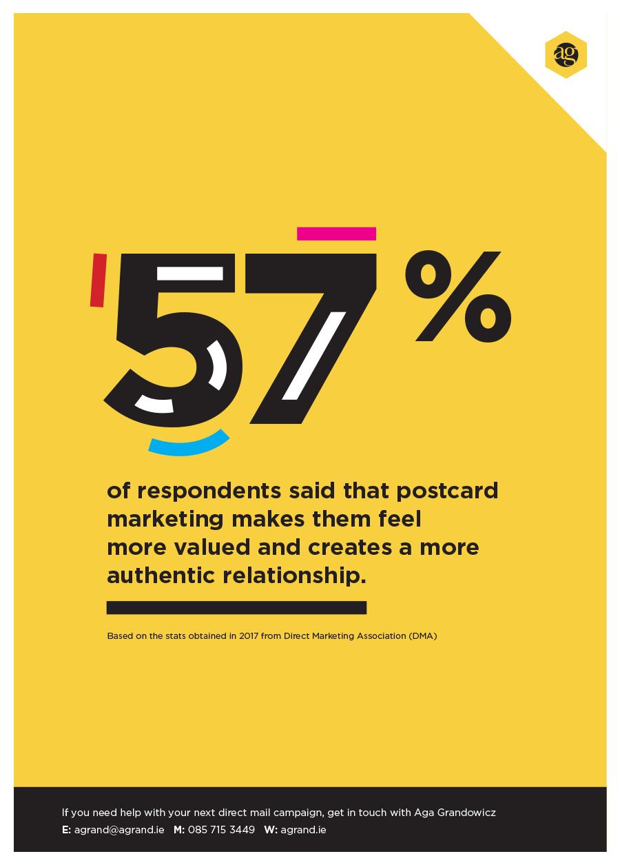 DM-stats-57%